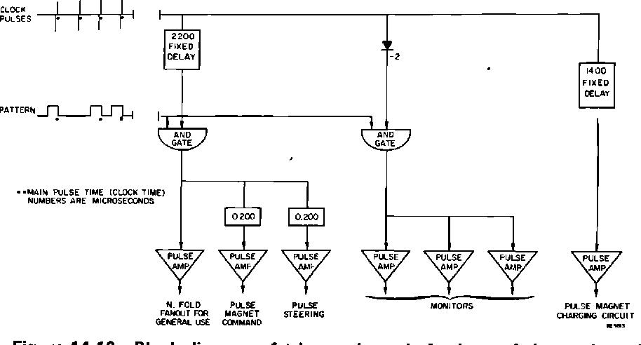 figure 14-13