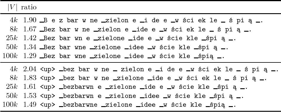 Figure 3 for Universal Language Model Fine-Tuning with Subword Tokenization for Polish