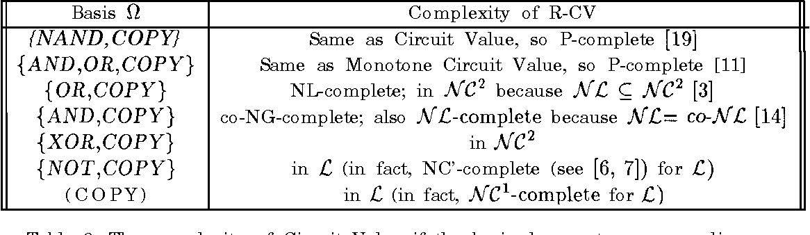 Table 3: The complexity of Circuit Value if the basis does not preserve adjacency