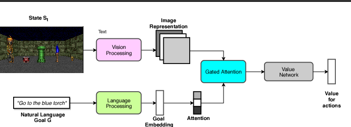 Figure 1 for ACTRCE: Augmenting Experience via Teacher's Advice For Multi-Goal Reinforcement Learning