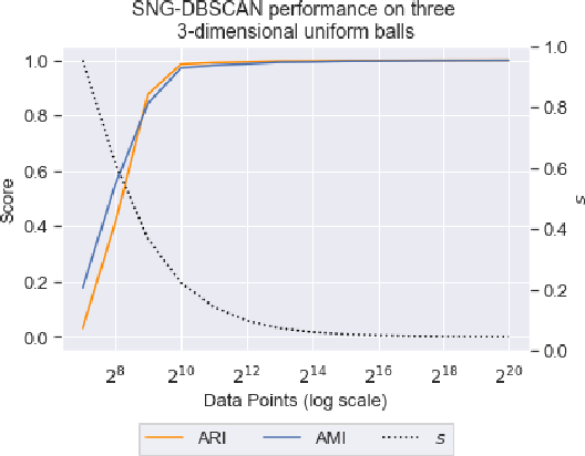 Figure 1 for Faster DBSCAN via subsampled similarity queries
