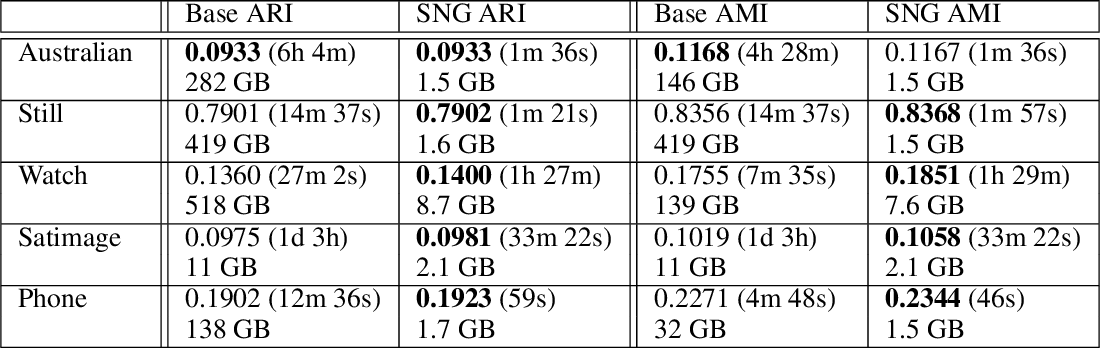 Figure 3 for Faster DBSCAN via subsampled similarity queries