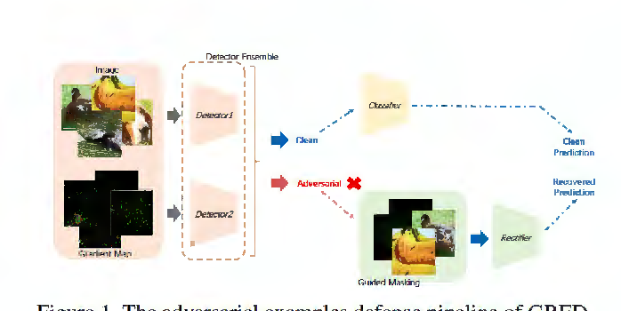 Figure 1 for Detecting and Recovering Adversarial Examples: An Input Sensitivity Guided Method
