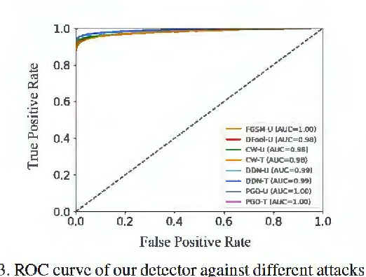 Figure 4 for Detecting and Recovering Adversarial Examples: An Input Sensitivity Guided Method