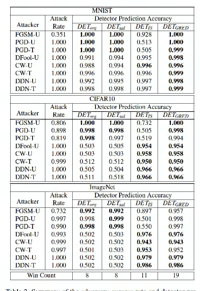 Figure 3 for Detecting and Recovering Adversarial Examples: An Input Sensitivity Guided Method