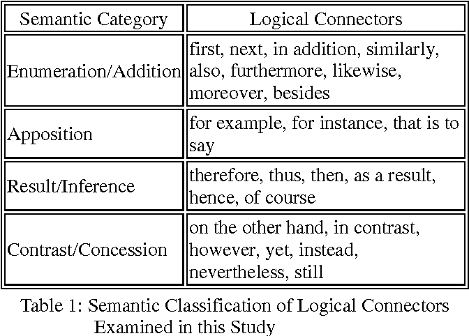 connector usage in the english essay writing of ese efl  table 1