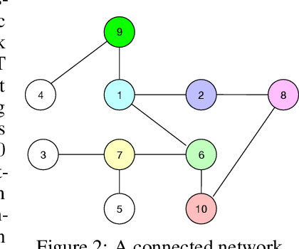 Figure 3 for Straggler-Resilient Distributed Machine Learning with Dynamic Backup Workers