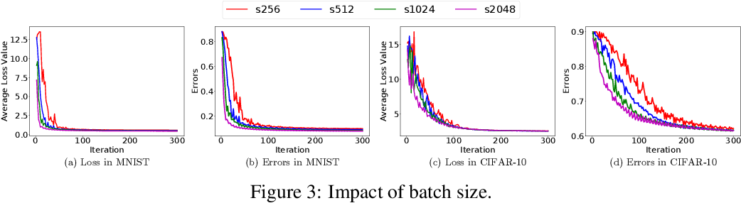 Figure 4 for Straggler-Resilient Distributed Machine Learning with Dynamic Backup Workers