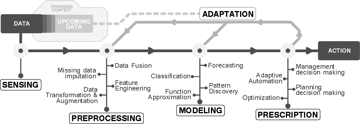 Figure 1 for From Data to Actions in Intelligent Transportation Systems: a Prescription of Functional Requirements for Model Actionability