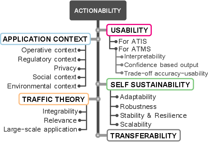 Figure 2 for From Data to Actions in Intelligent Transportation Systems: a Prescription of Functional Requirements for Model Actionability