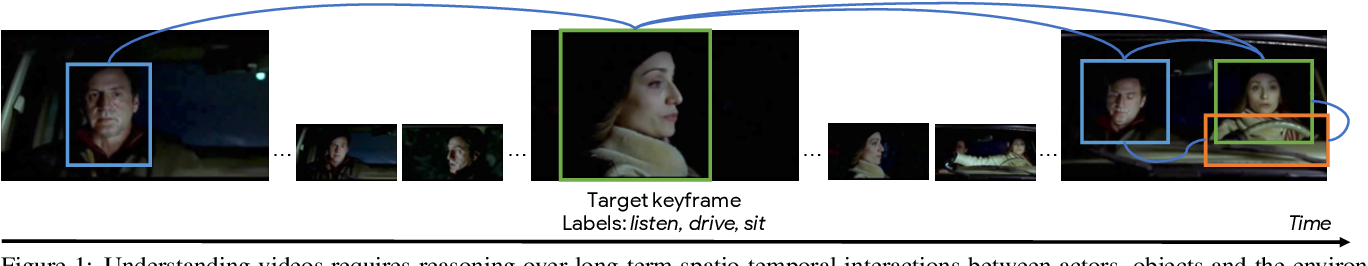 Figure 1 for Unified Graph Structured Models for Video Understanding