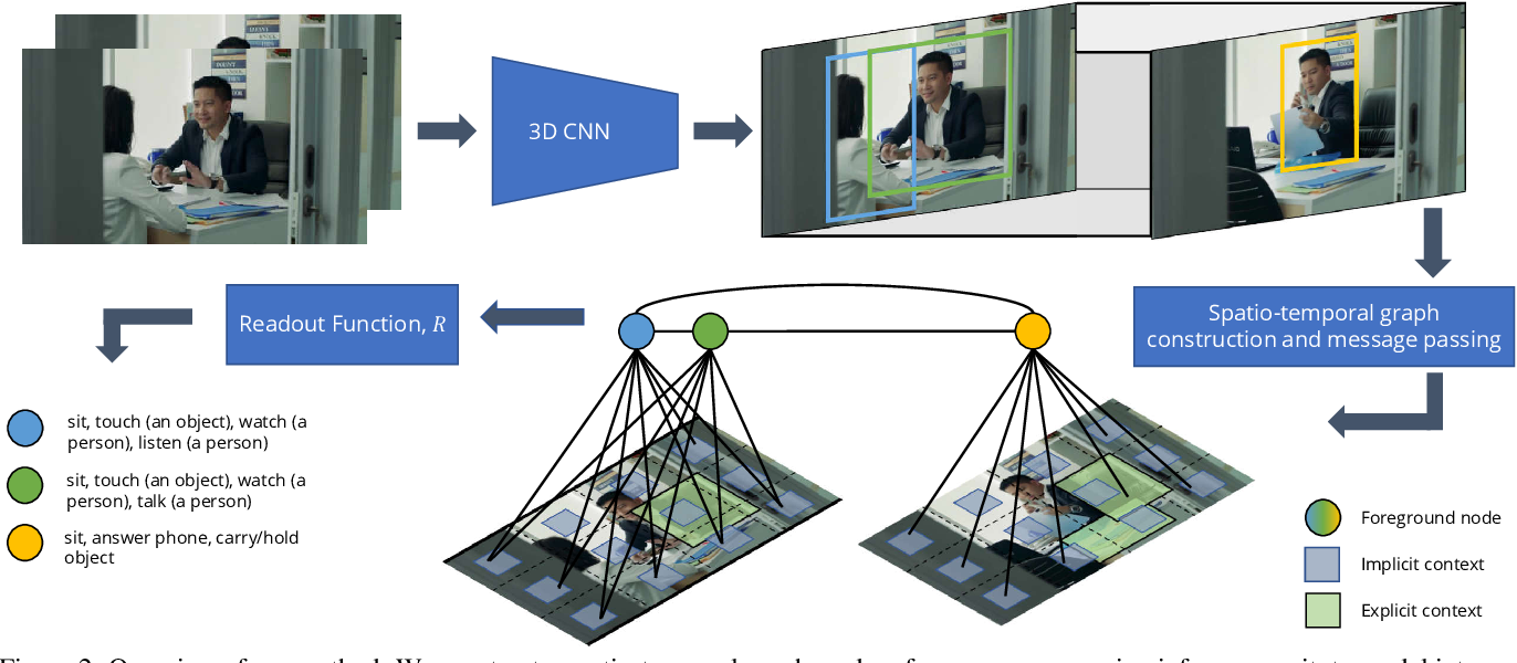Figure 3 for Unified Graph Structured Models for Video Understanding