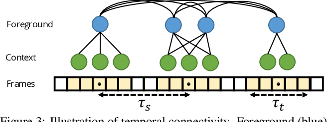 Figure 4 for Unified Graph Structured Models for Video Understanding