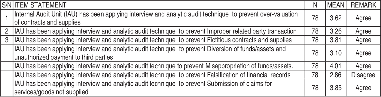 PDF] Internal Audit Techniques and Fraud Prevention: A Case