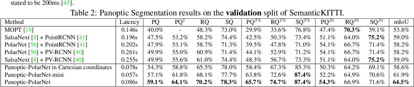 Figure 4 for Panoptic-PolarNet: Proposal-free LiDAR Point Cloud Panoptic Segmentation