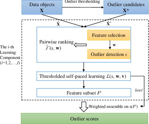 Figure 1 for Outlier Detection Ensemble with Embedded Feature Selection