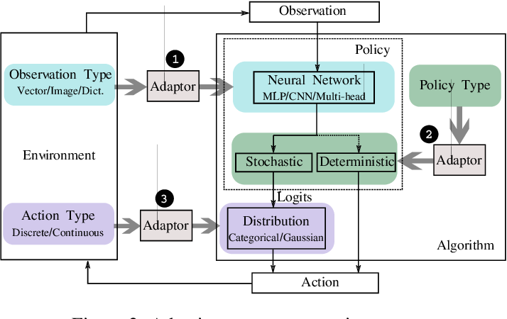 Figure 3 for RLzoo: A Comprehensive and Adaptive Reinforcement Learning Library