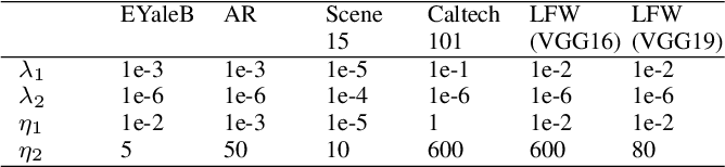 Figure 2 for Locality Constraint Dictionary Learning with Support Vector for Pattern Classification