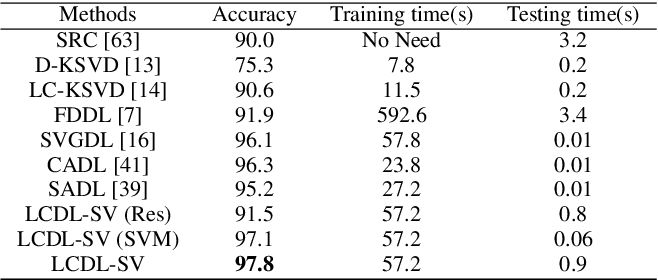 Figure 4 for Locality Constraint Dictionary Learning with Support Vector for Pattern Classification