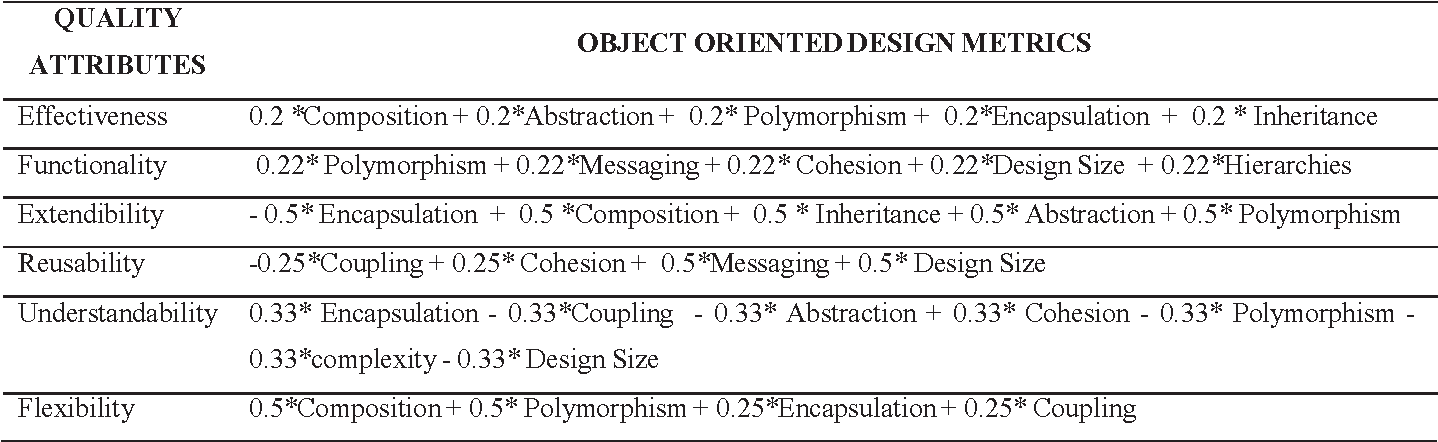 Table 2 from Metrics measurement model: To measure the