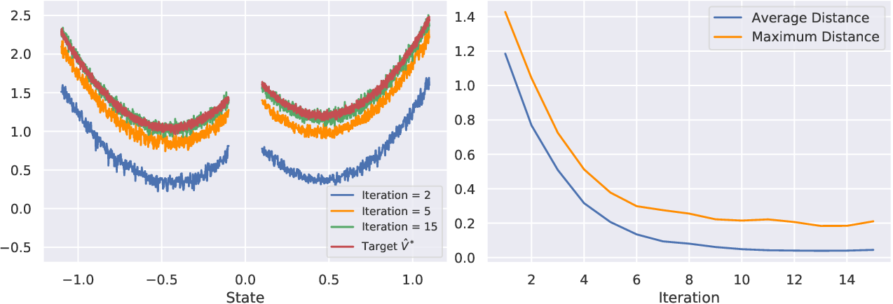 Figure 1 for On Reinforcement Learning for Turn-based Zero-sum Markov Games