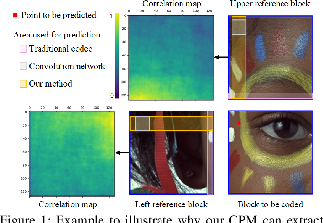 Figure 1 for Learned Block-based Hybrid Image Compression