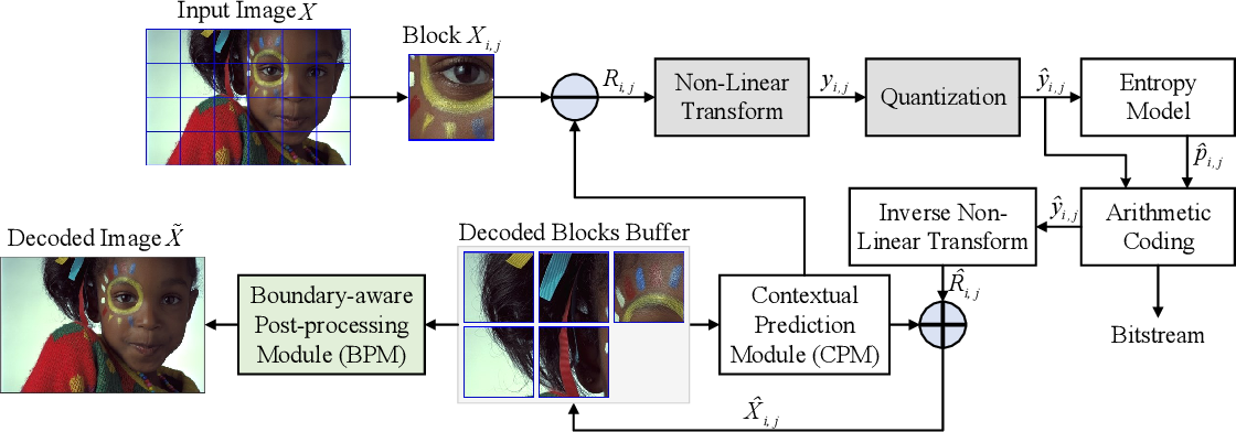 Figure 3 for Learned Block-based Hybrid Image Compression
