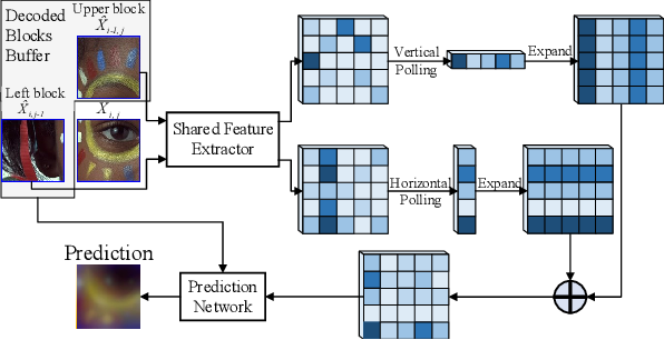 Figure 4 for Learned Block-based Hybrid Image Compression