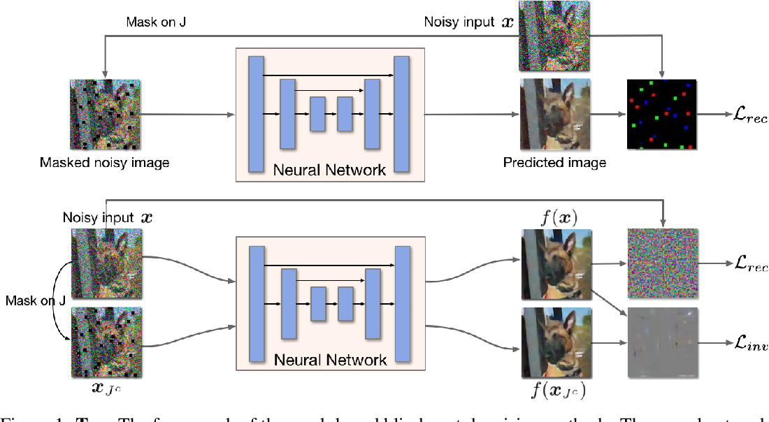 Figure 2 for Noise2Same: Optimizing A Self-Supervised Bound for Image Denoising