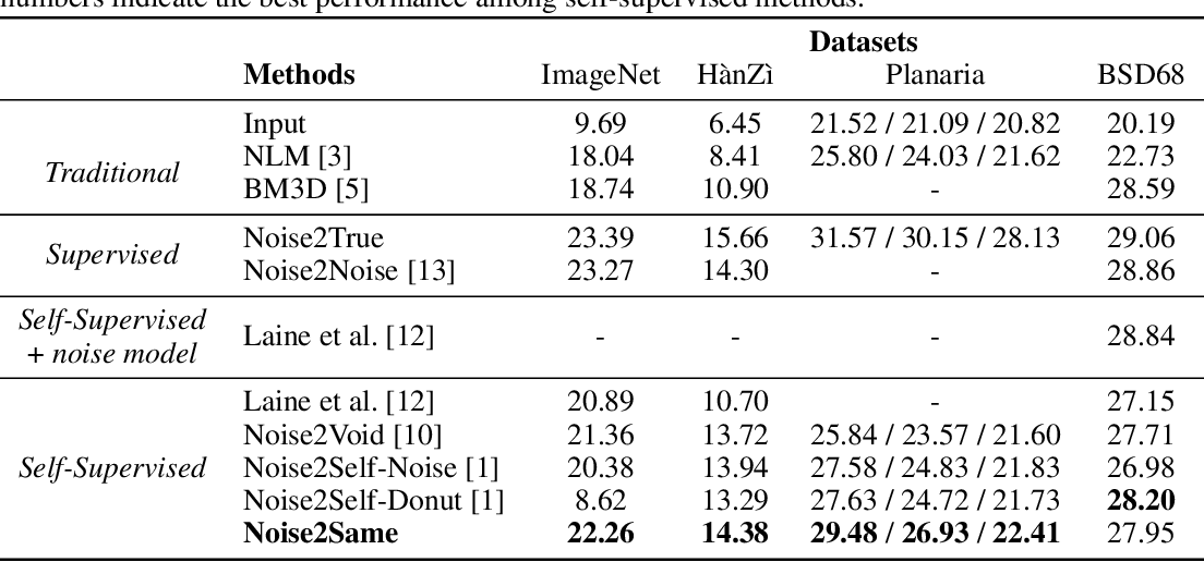 Figure 4 for Noise2Same: Optimizing A Self-Supervised Bound for Image Denoising