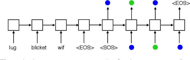 Figure 1 for Human few-shot learning of compositional instructions