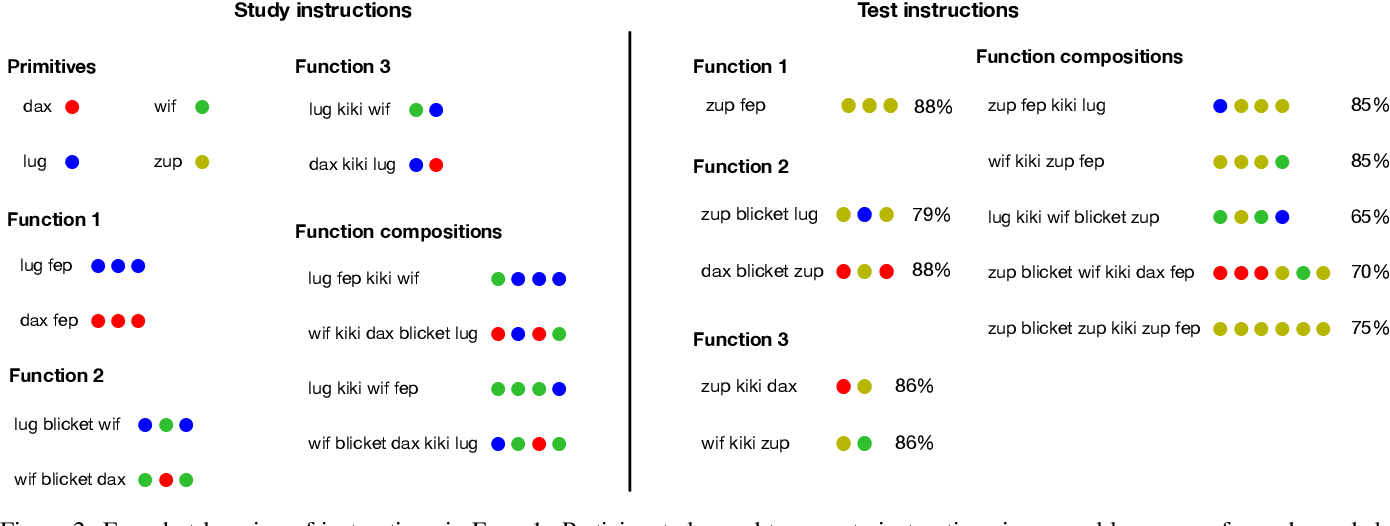 Figure 2 for Human few-shot learning of compositional instructions