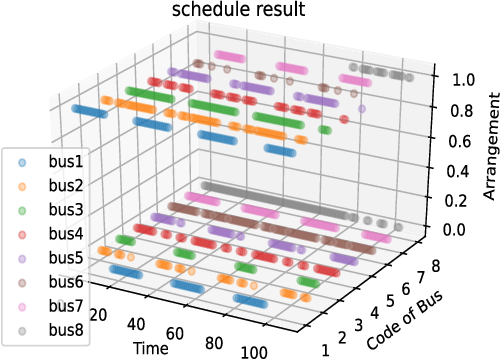 Figure 3 for Apply Artificial Neural Network to Solving Manpower Scheduling Problem
