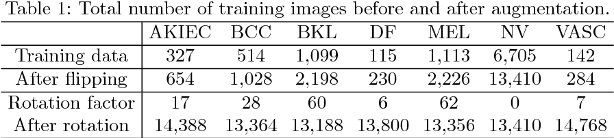 Figure 2 for Ensemble of Convolutional Neural Networks for Dermoscopic Images Classification