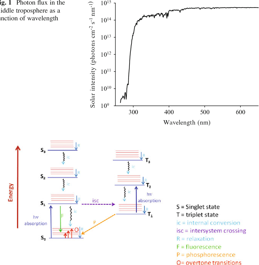Figure 2 from emerging areas in atmospheric photochemistry 2 schematic jablonski diagram ccuart Gallery