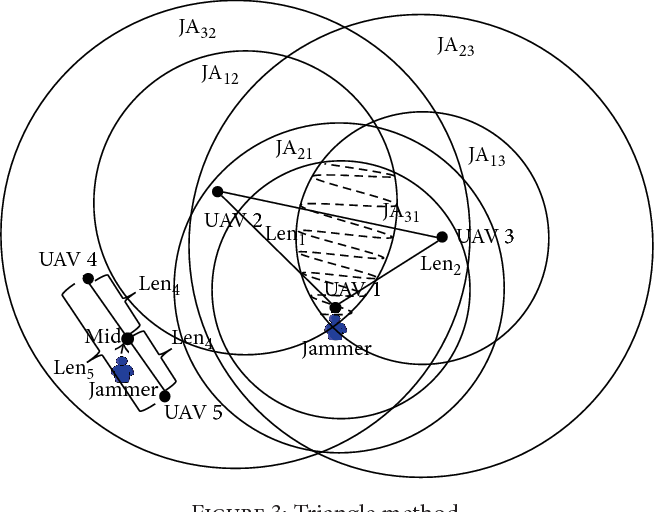 Triangle And Ga Methods For Uavs Jamming