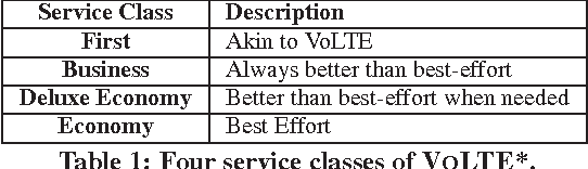 Table 1: Four service classes of VOLTE*.