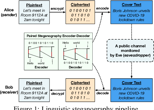 Figure 1 for Near-imperceptible Neural Linguistic Steganography via Self-Adjusting Arithmetic Coding