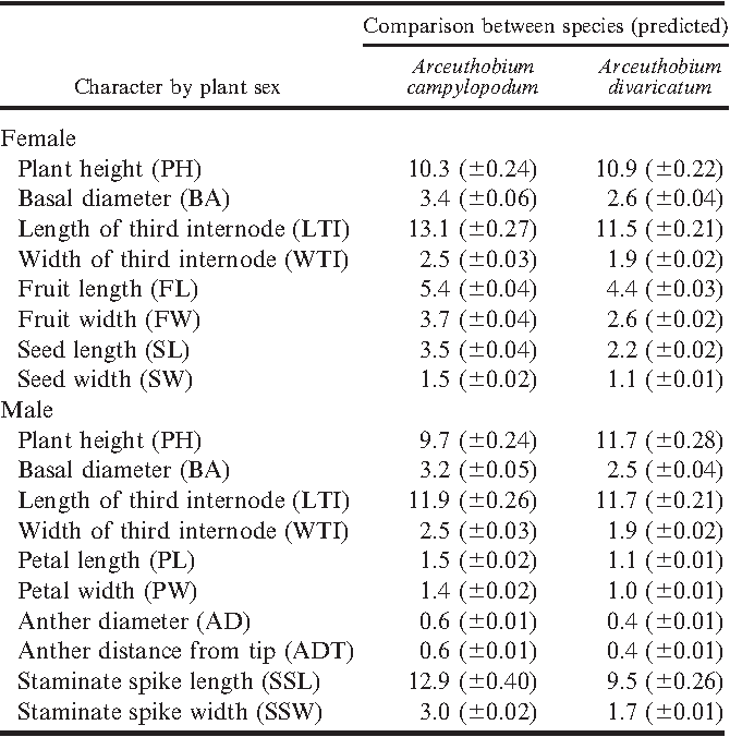 Table 7 Discriminant Function Analyses DFA Of Male And Female Plants Comparison