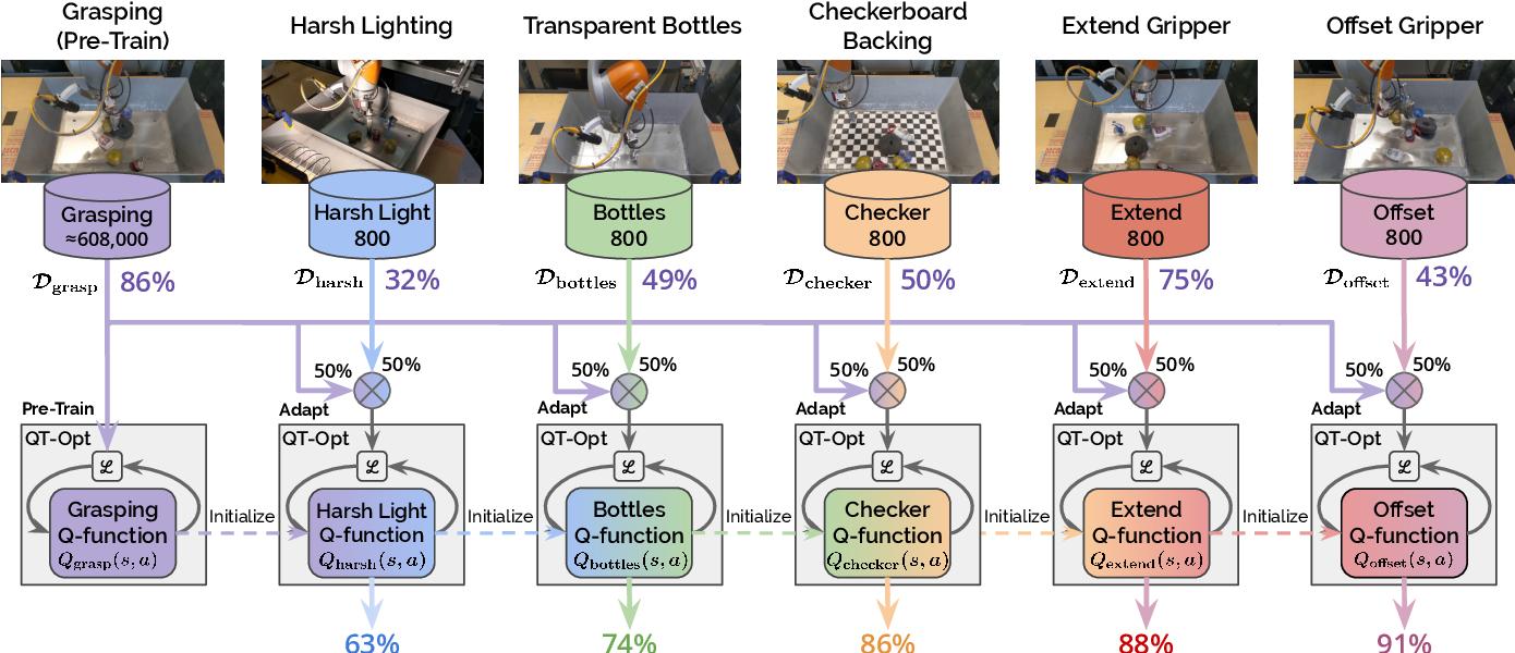 Figure 3 for Efficient Adaptation for End-to-End Vision-Based Robotic Manipulation