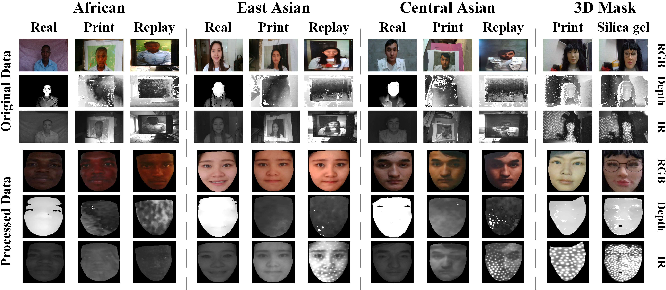 Figure 1 for Cross-ethnicity Face Anti-spoofing Recognition Challenge: A Review