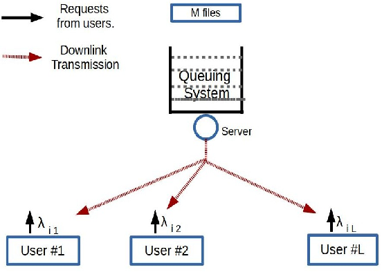 Figure 1 for Deep Reinforcement Learning Based Power control for Wireless Multicast Systems