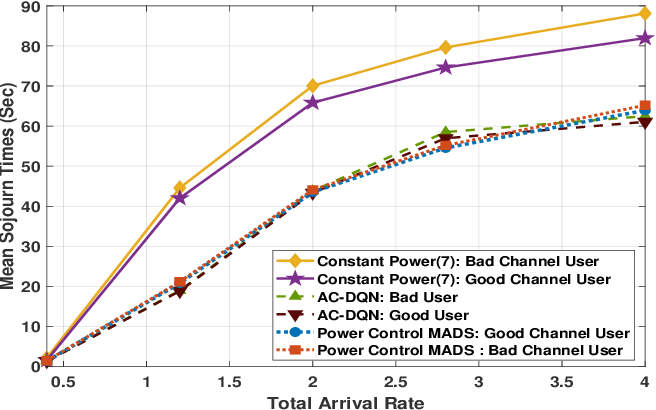 Figure 2 for Deep Reinforcement Learning Based Power control for Wireless Multicast Systems