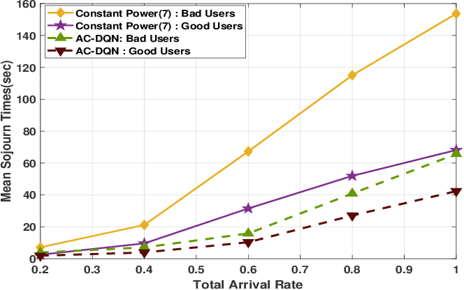 Figure 4 for Deep Reinforcement Learning Based Power control for Wireless Multicast Systems