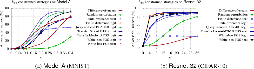 Figure 4 for Exploring the Space of Black-box Attacks on Deep Neural Networks