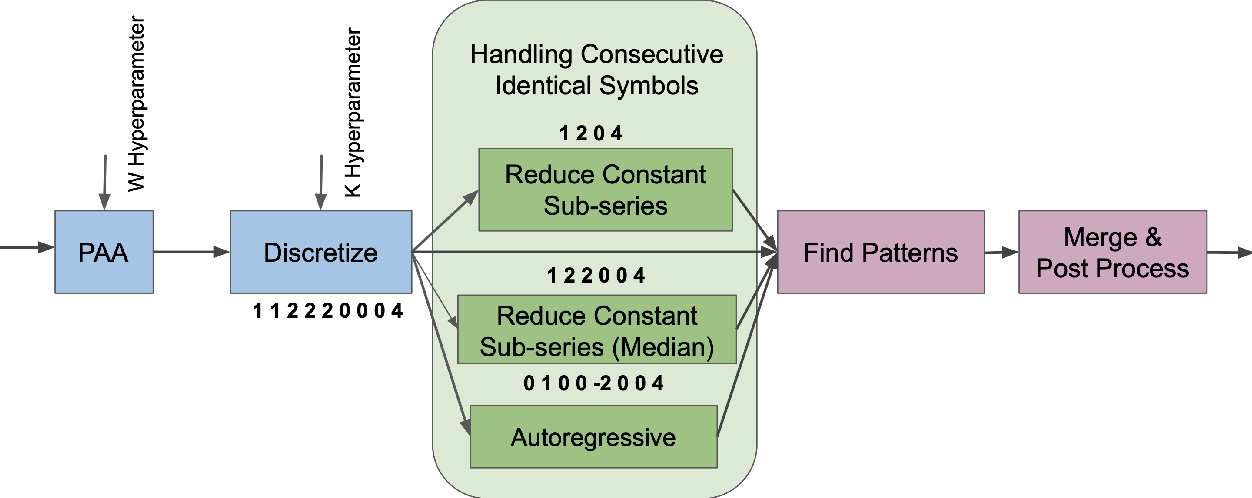 Figure 1 for Pattern Discovery in Time Series with Byte Pair Encoding