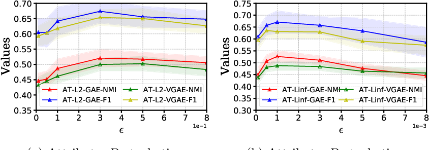 Figure 2 for On Generalization of Graph Autoencoders with Adversarial Training