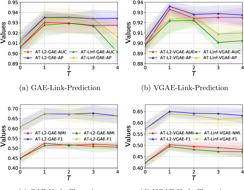 Figure 4 for On Generalization of Graph Autoencoders with Adversarial Training