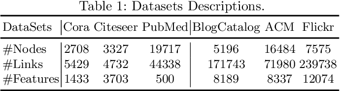 Figure 1 for On Generalization of Graph Autoencoders with Adversarial Training