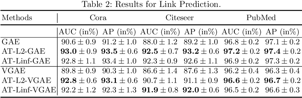 Figure 3 for On Generalization of Graph Autoencoders with Adversarial Training